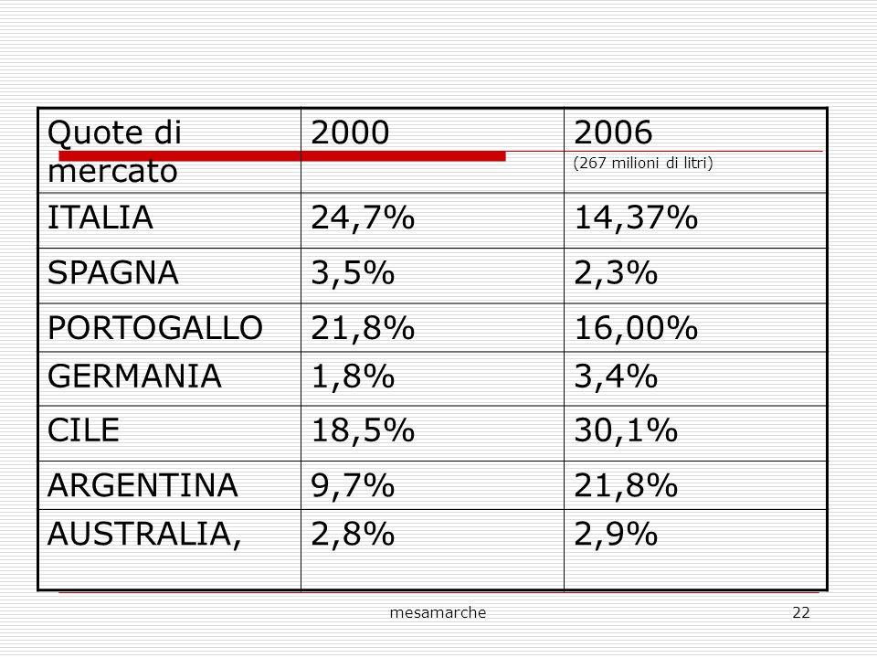 mesamarche22 Quote di mercato 20002006 (267 milioni di litri) ITALIA24,7%14,37% SPAGNA3,5%2,3% PORTOGALLO21,8%16,00% GERMANIA1,8%3,4% CILE18,5%30,1% ARGENTINA9,7%21,8% AUSTRALIA,2,8%2,9%