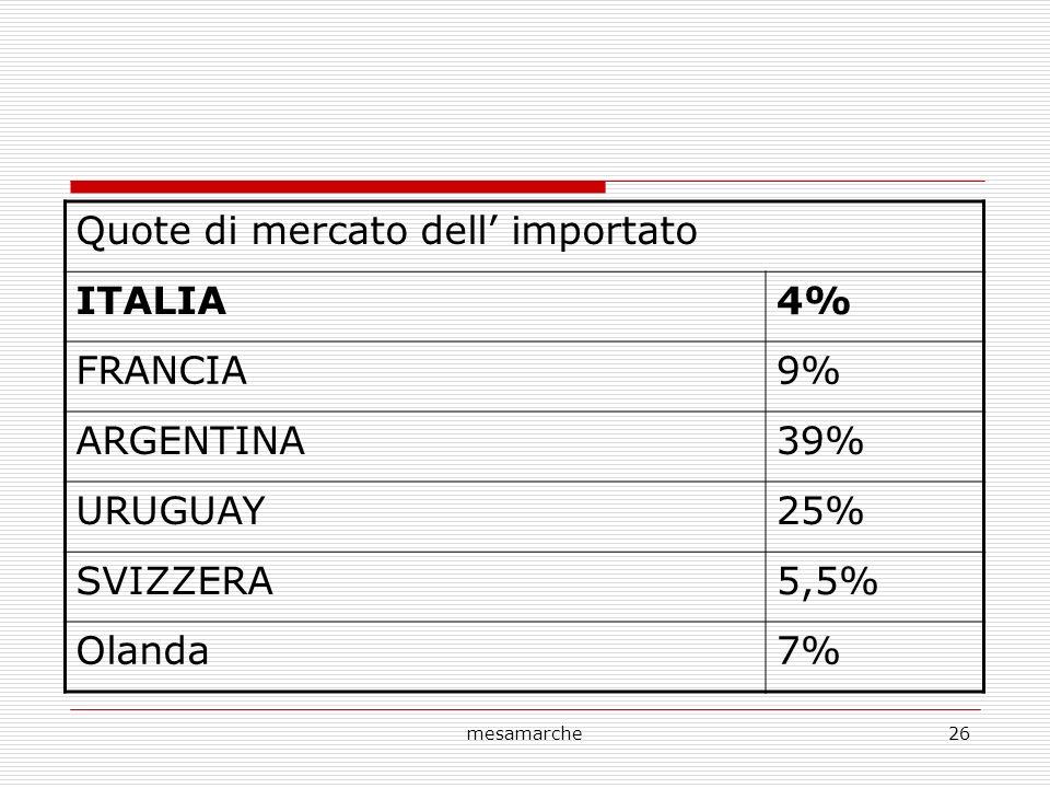mesamarche26 Quote di mercato dell importato ITALIA4% FRANCIA9% ARGENTINA39% URUGUAY25% SVIZZERA5,5% Olanda7%