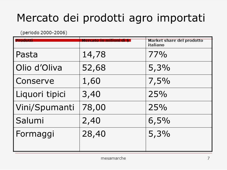 mesamarche7 Mercato dei prodotti agro importati (periodo 2000-2006) ProdottiMercato in milioni di $Market share del prodotto italiano Pasta14,7877% Olio dOliva52,685,3% Conserve1,607,5% Liquori tipici3,4025% Vini/Spumanti78,0025% Salumi2,406,5% Formaggi28,405,3%