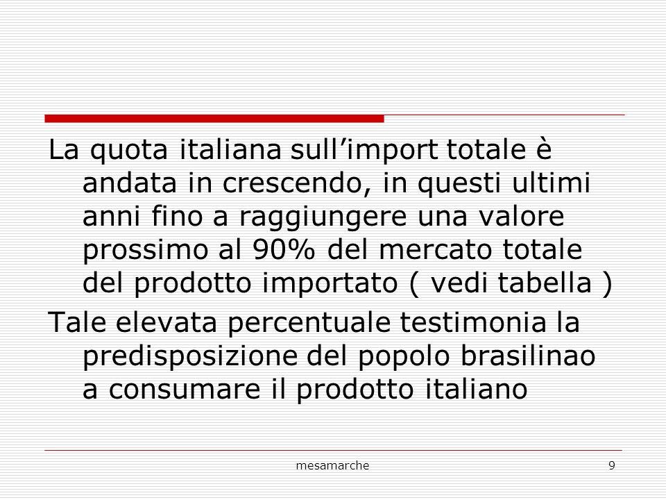 mesamarche9 La quota italiana sullimport totale è andata in crescendo, in questi ultimi anni fino a raggiungere una valore prossimo al 90% del mercato