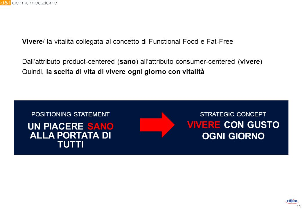 11 Vivere/ la vitalità collegata al concetto di Functional Food e Fat-Free Dallattributo product-centered (sano) allattributo consumer-centered (viver