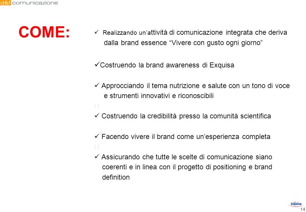 14 COME: Realizzando una ttività di comunicazione integrata che deriva dalla brand essence Vivere con gusto ogni giorno Costruendo la brand awareness