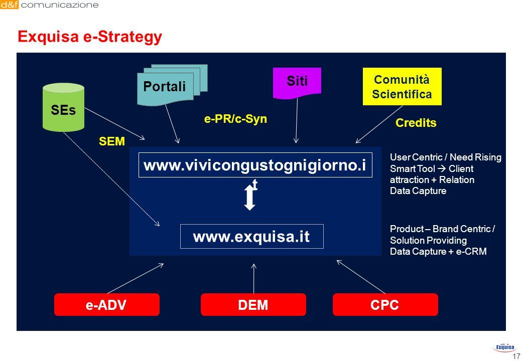 SEs 17 Exquisa e-Strategy e-ADVDEMCPC www.exquisa.it www.vivicongustognigiorno.i t Portali Siti SEM e-PR/c-Syn Product – Brand Centric / Solution Prov