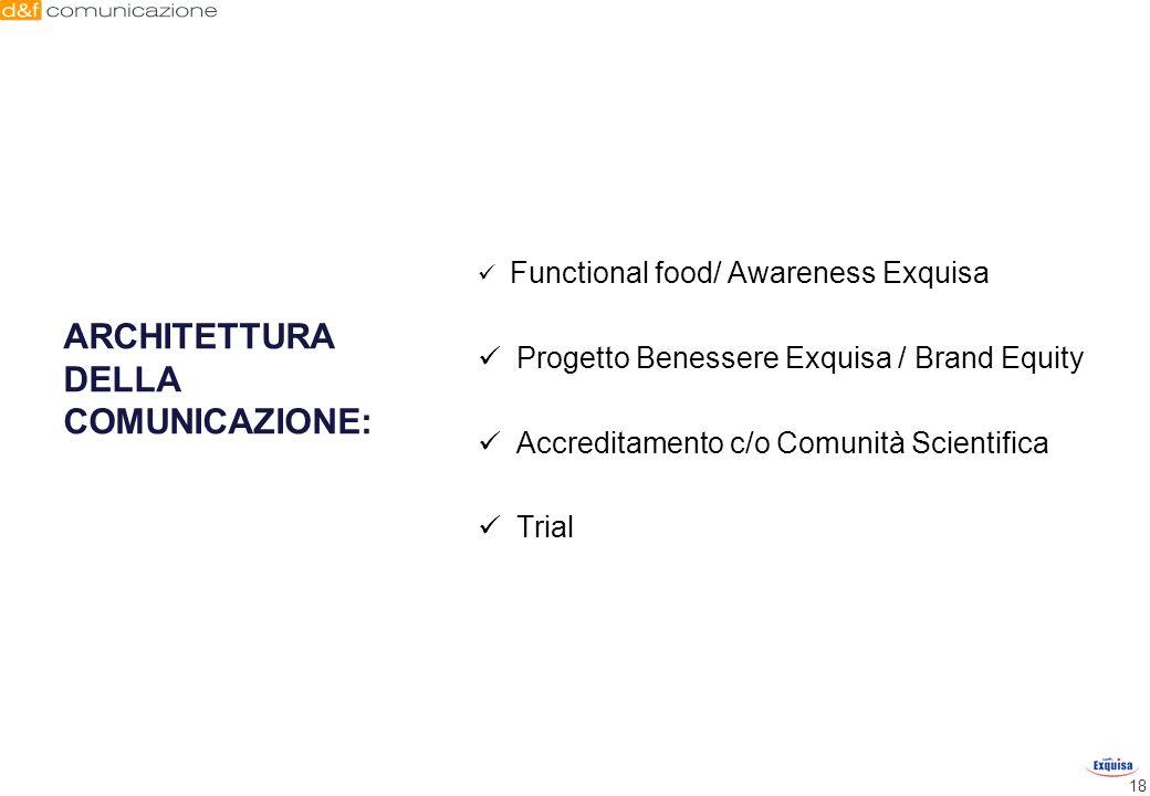 18 ARCHITETTURA DELLA COMUNICAZIONE: Functional food/ Awareness Exquisa Progetto Benessere Exquisa / Brand Equity Accreditamento c/o Comunità Scientif