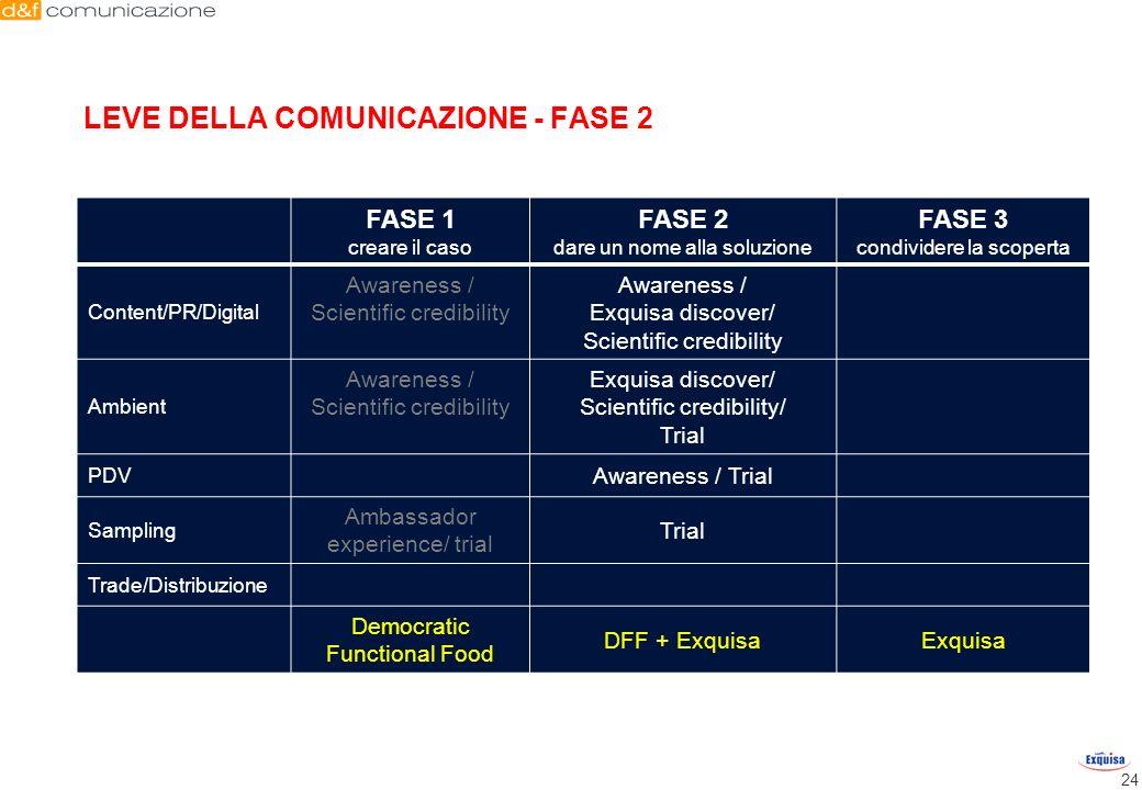 24 FASE 1 creare il caso FASE 2 dare un nome alla soluzione FASE 3 condividere la scoperta Content/PR/Digital Awareness / Scientific credibility Aware