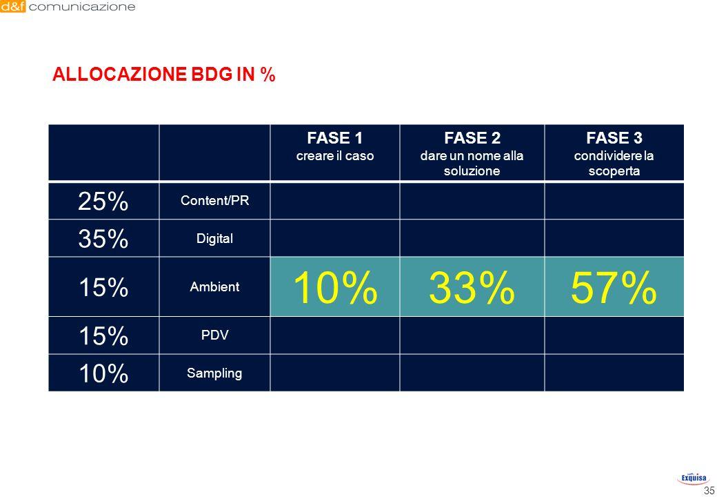 35 FASE 1 creare il caso FASE 2 dare un nome alla soluzione FASE 3 condividere la scoperta 25% Content/PR 35% Digital 15% Ambient 10%33%57% 15% PDV 10