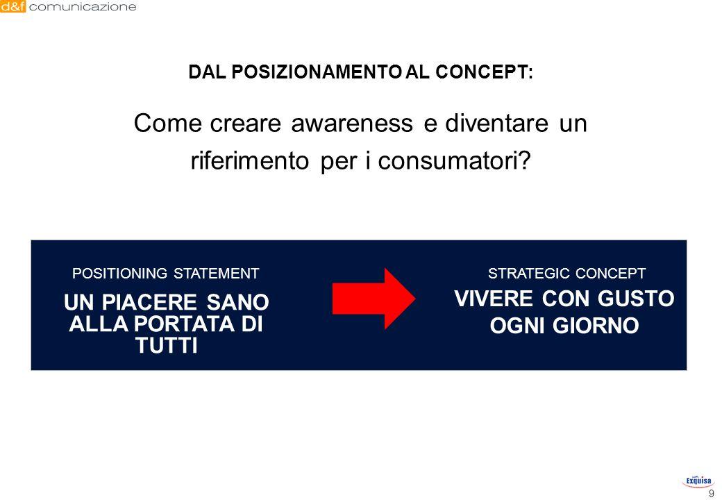 9 DAL POSIZIONAMENTO AL CONCEPT: Come creare awareness e diventare un riferimento per i consumatori? VIVERE CON GUSTO OGNI GIORNO POSITIONING STATEMEN