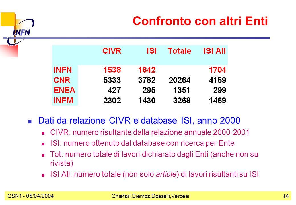CSN1 - 05/04/2004Chiefari,Diemoz,Dosselli,Vercesi10 Confronto con altri Enti Dati da relazione CIVR e database ISI, anno 2000 CIVR: numero risultante