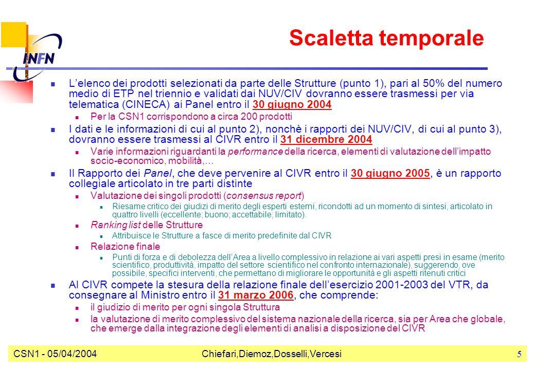 CSN1 - 05/04/2004Chiefari,Diemoz,Dosselli,Vercesi5 Scaletta temporale Lelenco dei prodotti selezionati da parte delle Strutture (punto 1), pari al 50% del numero medio di ETP nel triennio e validati dai NUV/CIV dovranno essere trasmessi per via telematica (CINECA) ai Panel entro il 30 giugno 2004 Per la CSN1 corrispondono a circa 200 prodotti I dati e le informazioni di cui al punto 2), nonchè i rapporti dei NUV/CIV, di cui al punto 3), dovranno essere trasmessi al CIVR entro il 31 dicembre 2004 Varie informazioni riguardanti la performance della ricerca, elementi di valutazione dellimpatto socio-economico, mobilità,… Il Rapporto dei Panel, che deve pervenire al CIVR entro il 30 giugno 2005, è un rapporto collegiale articolato in tre parti distinte Valutazione dei singoli prodotti (consensus report) Riesame critico dei giudizi di merito degli esperti esterni, ricondotti ad un momento di sintesi, articolato in quattro livelli (eccellente; buono; accettabile; limitato).