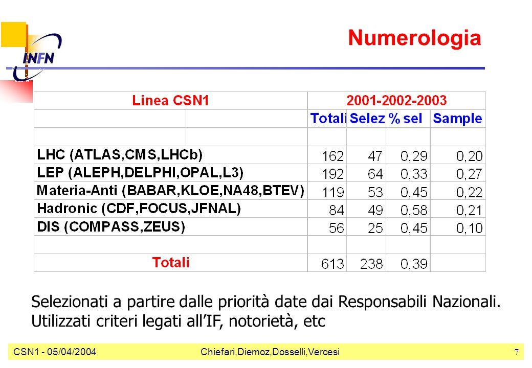 CSN1 - 05/04/2004Chiefari,Diemoz,Dosselli,Vercesi7 Numerologia Selezionati a partire dalle priorità date dai Responsabili Nazionali. Utilizzati criter