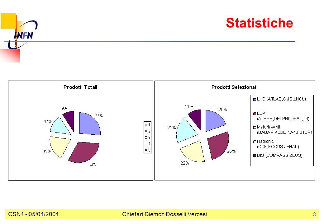 CSN1 - 05/04/2004Chiefari,Diemoz,Dosselli,Vercesi8 Statistiche