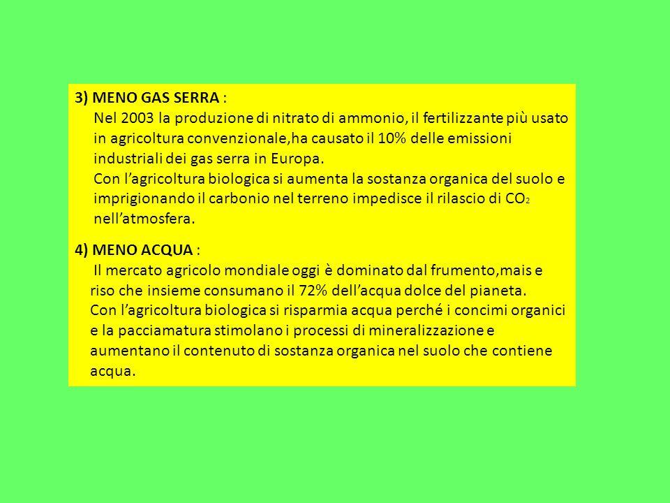 3) MENO GAS SERRA : Nel 2003 la produzione di nitrato di ammonio, il fertilizzante più usato in agricoltura convenzionale,ha causato il 10% delle emissioni industriali dei gas serra in Europa.
