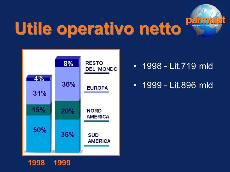 Fatturato 1998 - Lit.9.833 mld 1999 - Lit.12.310 mld 1998 1999 Fattrato ultimo trimestre 2000 3712 miliardi di lire 1917 milioni di EURO