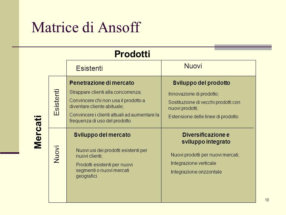 10 Matrice di Ansoff Prodotti Mercati Nuovi Esistenti Nuovi Esistenti Penetrazione di mercato Strappare clienti alla concorrenza; Convincere chi non u
