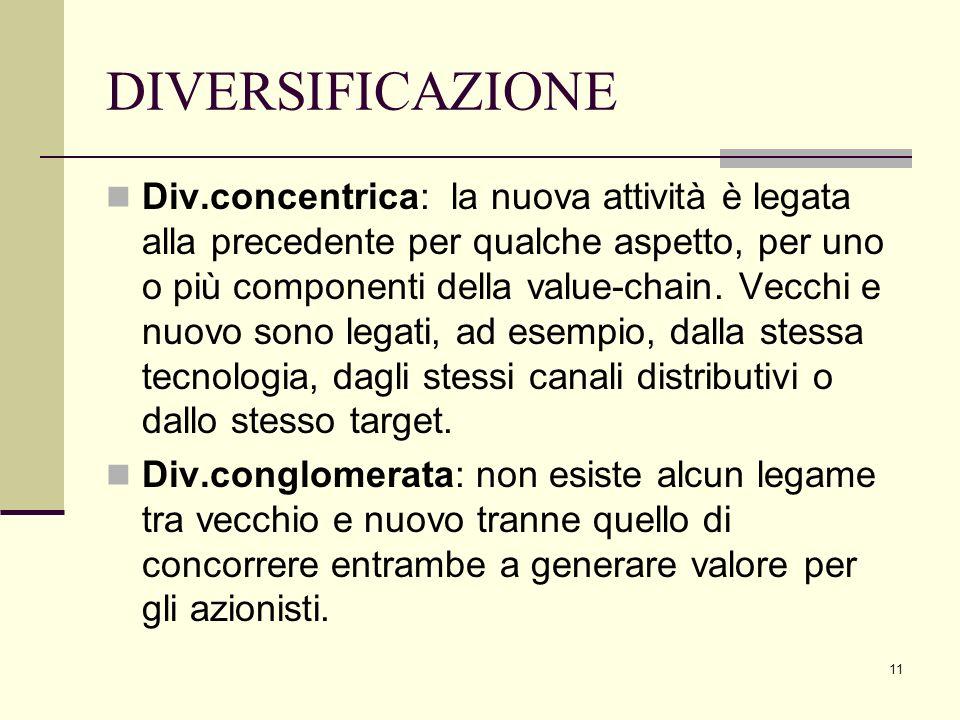 11 DIVERSIFICAZIONE Div.concentrica: la nuova attività è legata alla precedente per qualche aspetto, per uno o più componenti della value-chain. Vecch