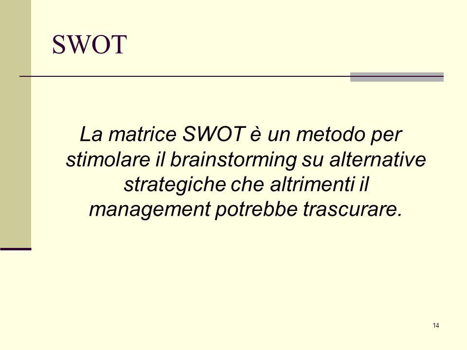 14 SWOT La matrice SWOT è un metodo per stimolare il brainstorming su alternative strategiche che altrimenti il management potrebbe trascurare.