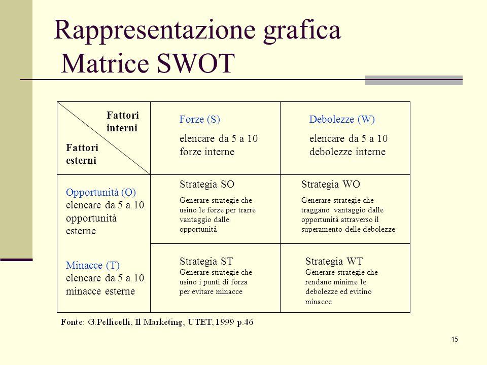 15 Rappresentazione grafica Matrice SWOT Fattori interni Fattori esterni Forze (S) elencare da 5 a 10 forze interne Debolezze (W) elencare da 5 a 10 d
