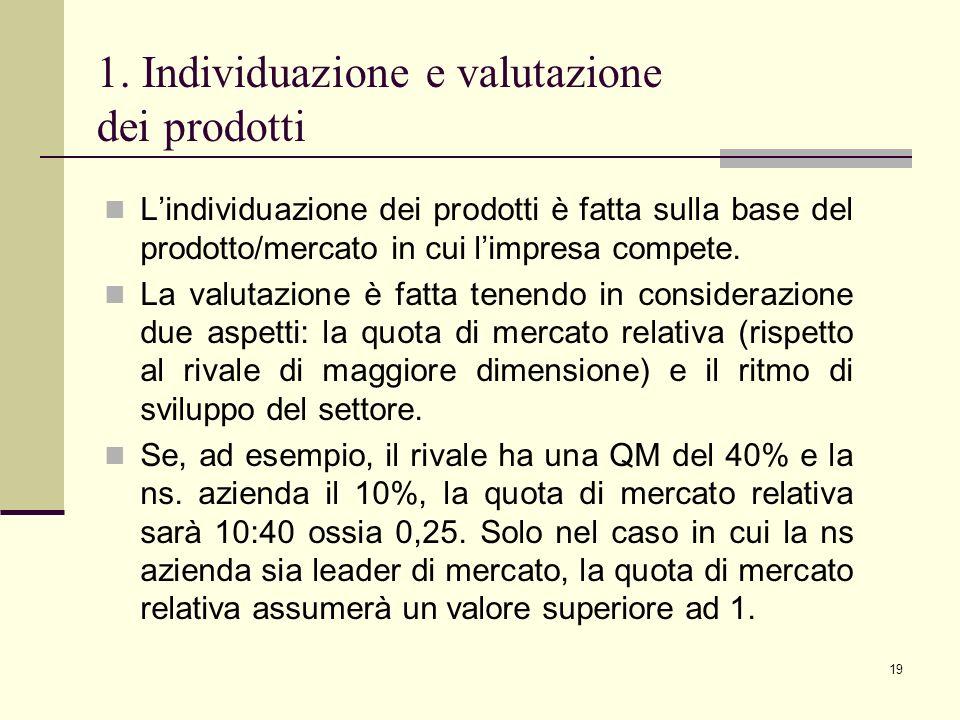 19 1. Individuazione e valutazione dei prodotti Lindividuazione dei prodotti è fatta sulla base del prodotto/mercato in cui limpresa compete. La valut