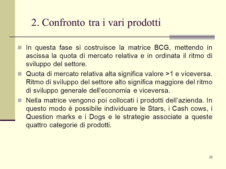 20 2. Confronto tra i vari prodotti In questa fase si costruisce la matrice BCG, mettendo in ascissa la quota di mercato relativa e in ordinata il rit