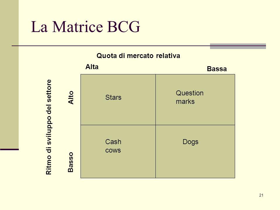 21 La Matrice BCG Quota di mercato relativa Ritmo di sviluppo del settore Alta Bassa Basso Alto Stars Question marks Cash cows Dogs