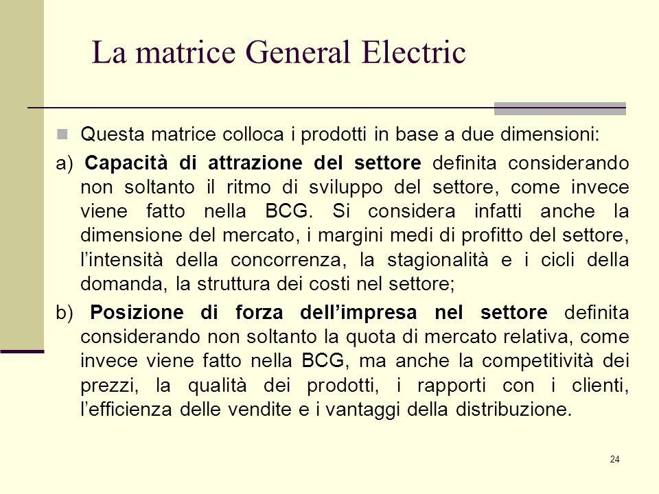 24 La matrice General Electric Questa matrice colloca i prodotti in base a due dimensioni: Capacità di attrazione del settore a) Capacità di attrazion
