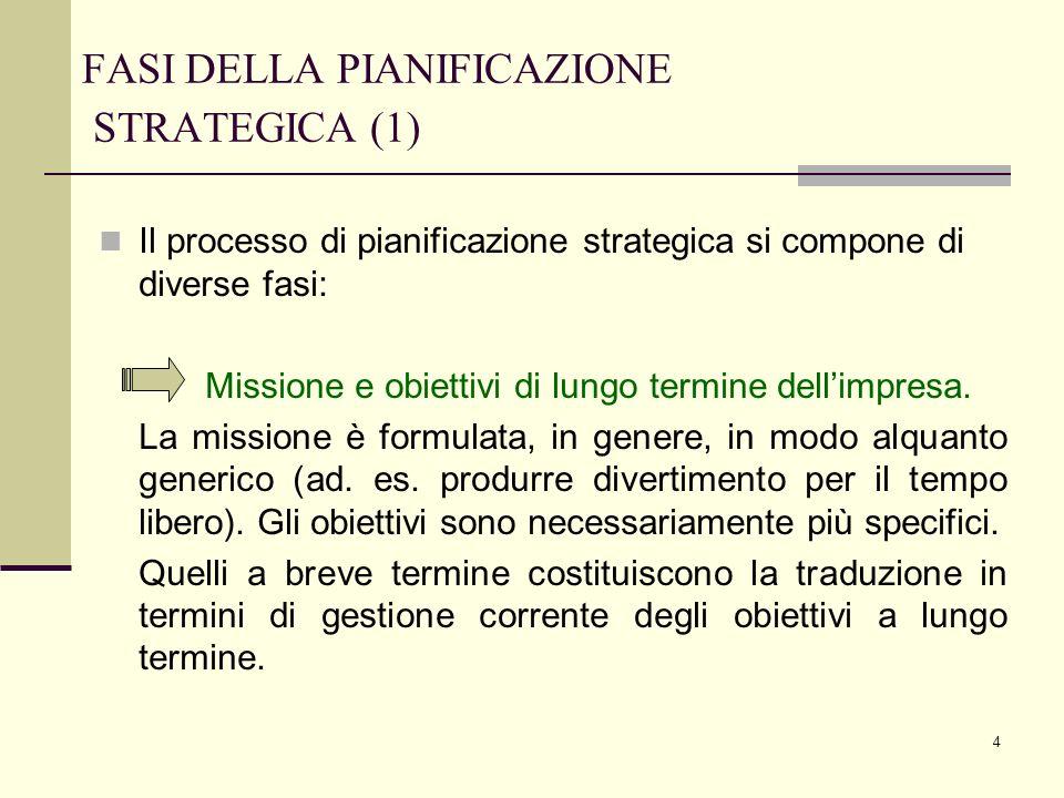 4 FASI DELLA PIANIFICAZIONE STRATEGICA (1) Il processo di pianificazione strategica si compone di diverse fasi: Missione e obiettivi di lungo termine