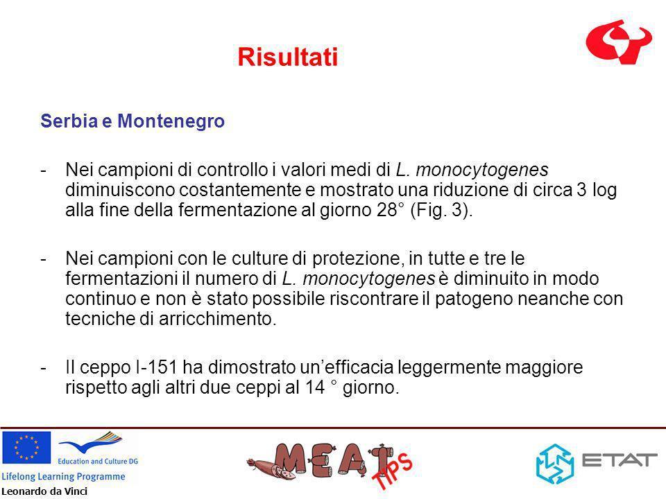 Leonardo da Vinci Risultati Serbia e Montenegro -Nei campioni di controllo i valori medi di L. monocytogenes diminuiscono costantemente e mostrato una