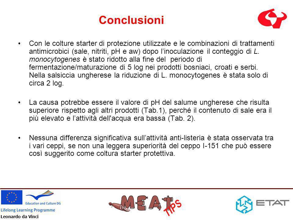 Leonardo da Vinci Conclusioni Con le colture starter di protezione utilizzate e le combinazioni di trattamenti antimicrobici (sale, nitriti, pH e aw)