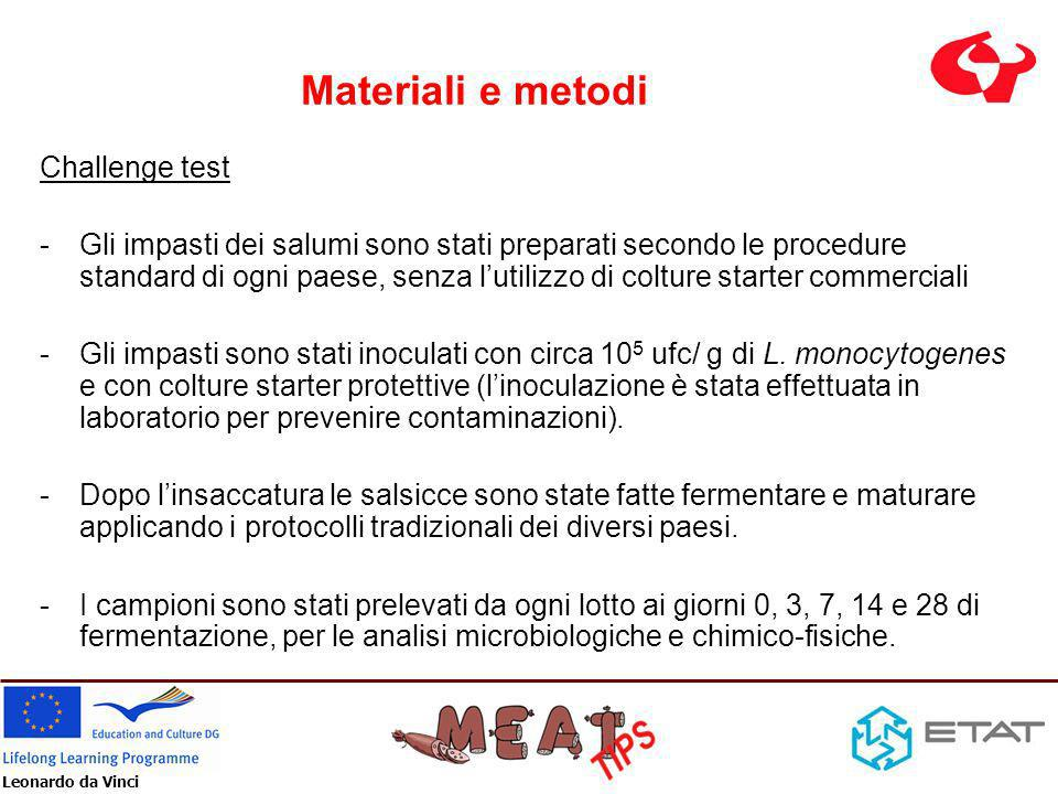 Leonardo da Vinci Conclusioni Con le colture starter di protezione utilizzate e le combinazioni di trattamenti antimicrobici (sale, nitriti, pH e aw) dopo linoculazione il conteggio di L.