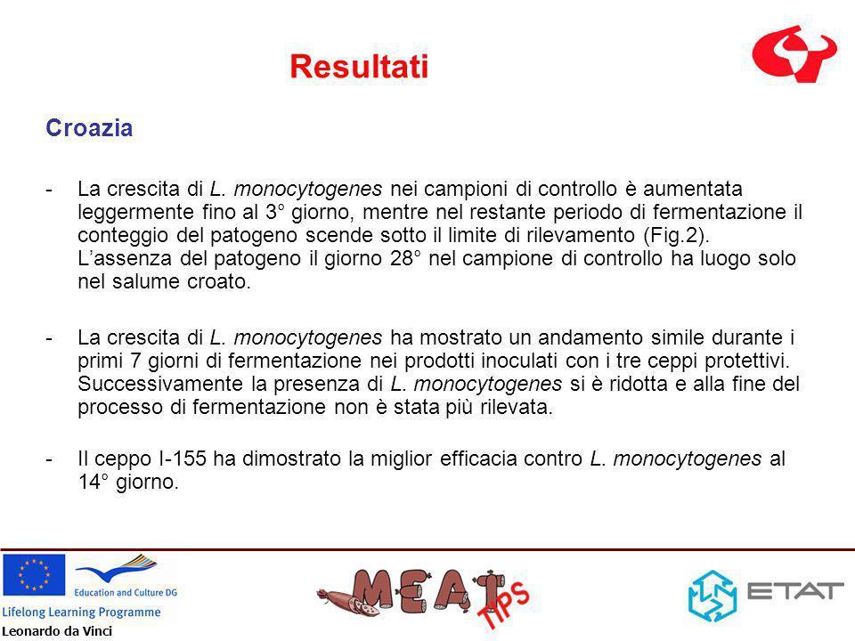 Leonardo da Vinci Resultati Croazia -La crescita di L. monocytogenes nei campioni di controllo è aumentata leggermente fino al 3° giorno, mentre nel r