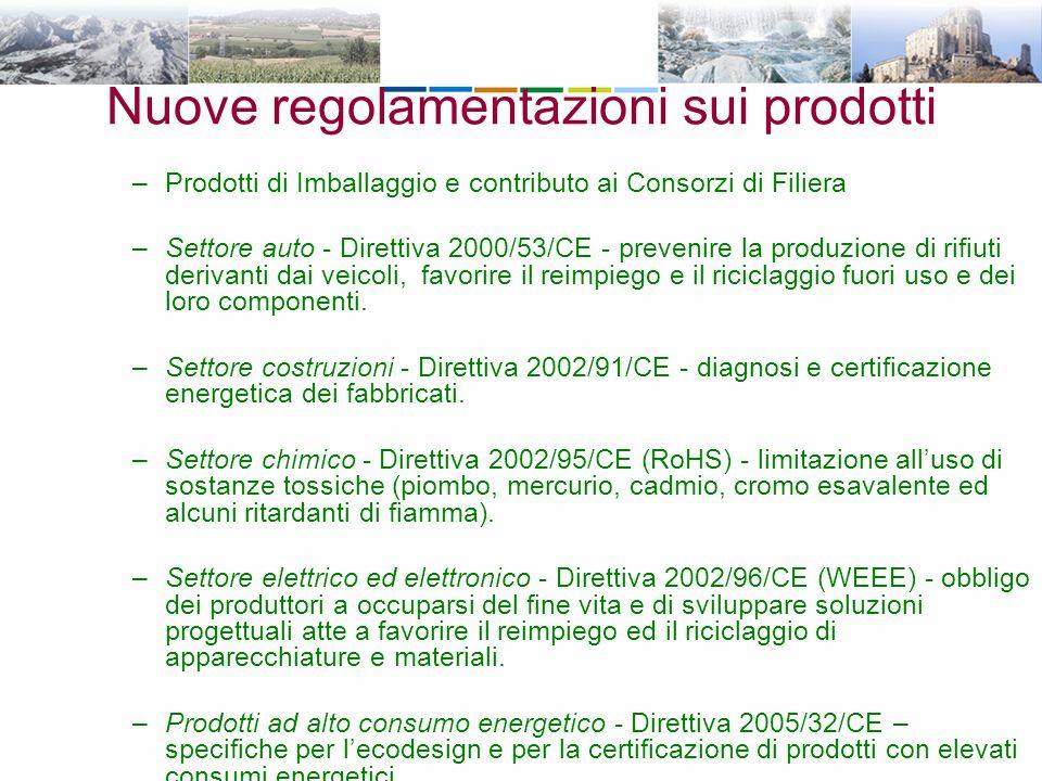 Nuove regolamentazioni sui prodotti –Prodotti di Imballaggio e contributo ai Consorzi di Filiera –Settore auto - Direttiva 2000/53/CE - prevenire la produzione di rifiuti derivanti dai veicoli, favorire il reimpiego e il riciclaggio fuori uso e dei loro componenti.