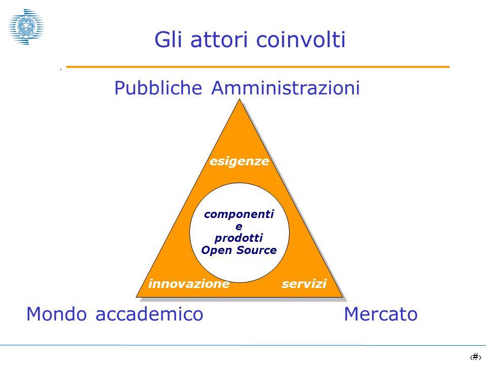 10 Gli attori coinvolti Mondo accademicoMercato esigenze serviziinnovazione componenti e prodotti Open Source Pubbliche Amministrazioni