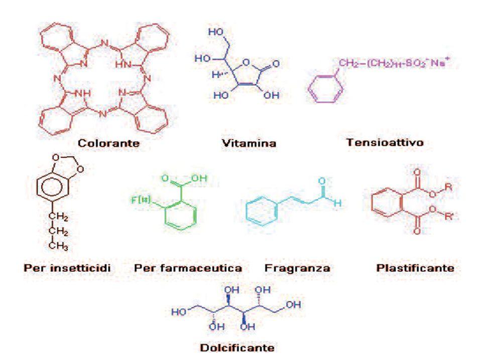 Cosa è la chimica fine.