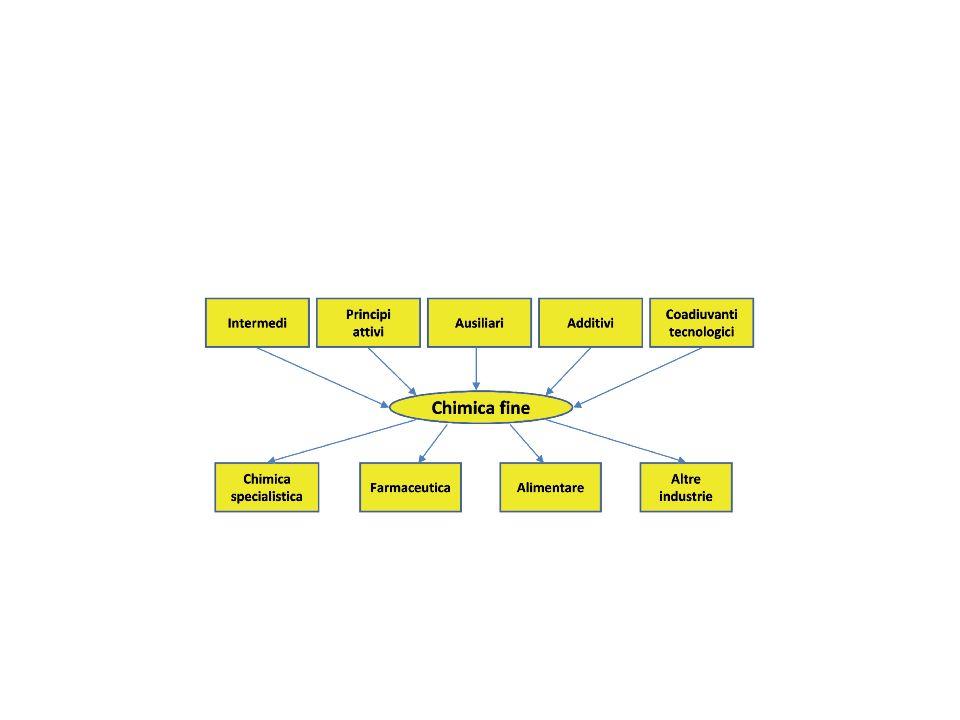 Formulati I formulati sono costituiti da uno o più principi attivi, che caratterizzano il tipo di prodotto, da diversi additivi che possono arrivare fino ad una decina e che consentono di raggiungere il livello prestazionale richiesto, migliorano le caratteristiche intrinseche dei principi attivi e impartiscono nuove proprietà, da coadiuvanti, cosi chiamati, alle volte, gli additivi che allungano la vita del prodotto, da coformulanti o eccipienti ( solventi, diluenti o bagnanti ) e cariche (ingredienti di basso valore che servono per portare a 100 la massa del prodotto )
