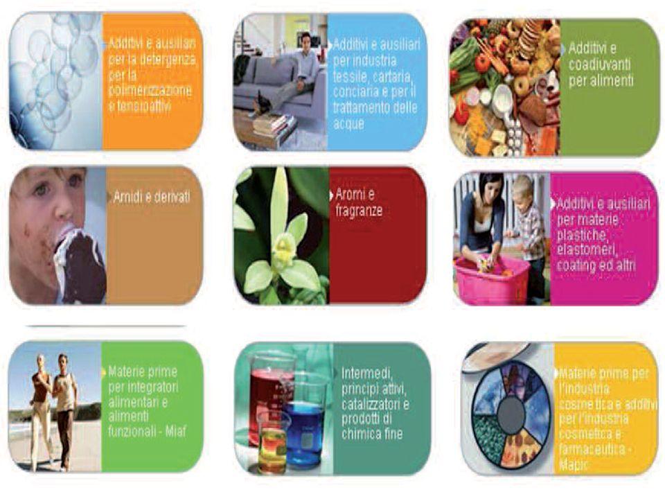 I prodotti della specialistica vanno oltre che al consumatore ai seguenti settori industriali: elettronica, auto e trasporti, telecomunicazioni, edilizia, abbigliamento, aeronautica, spaziale, farmaceutico, sanitario, nautica, mobile, agricoltura, elettrodomestici, calzature e imballaggi.