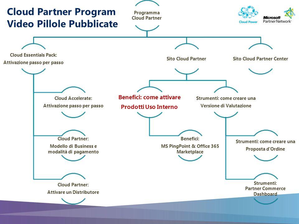Slide 2 Benefici per i Cloud Partner: Prodotti Gratuiti Uso interno Microsoft Cloud Partner Video Pillole & Guide Step by Step Durata: 5 minuti Contenuto: Informazioni di Programma Target: Partner in attivazione
