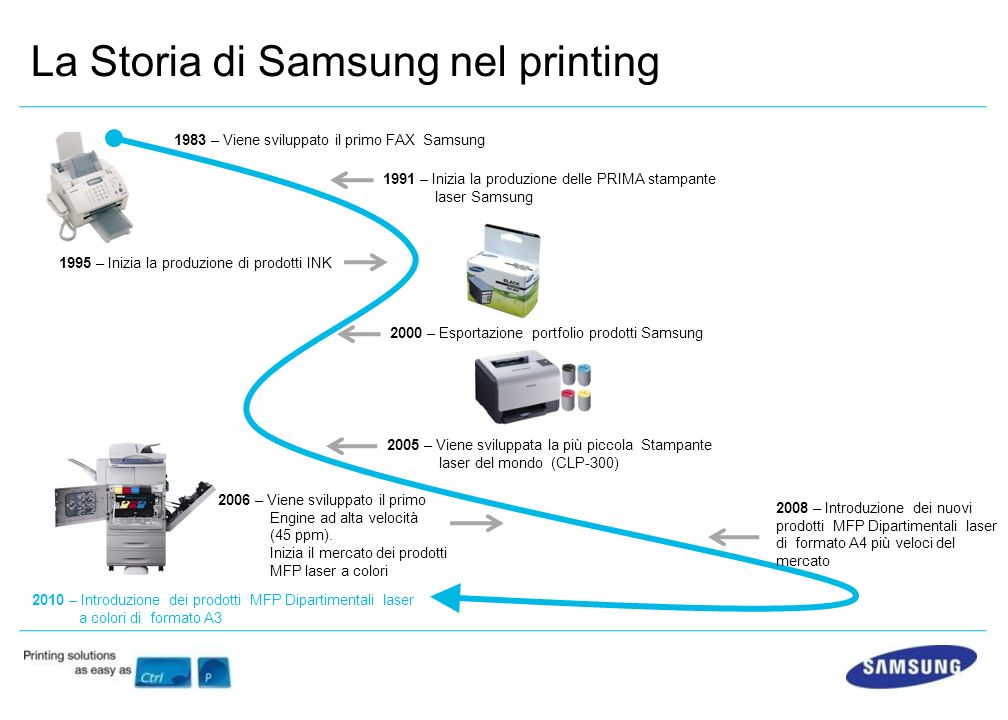 La Storia di Samsung nel printing 1983 – Viene sviluppato il primo FAX Samsung 1991 – Inizia la produzione delle PRIMA stampante laser Samsung 1995 – Inizia la produzione di prodotti INK 2005 – Viene sviluppata la più piccola Stampante laser del mondo (CLP-300) 2006 – Viene sviluppato il primo Engine ad alta velocità (45 ppm).