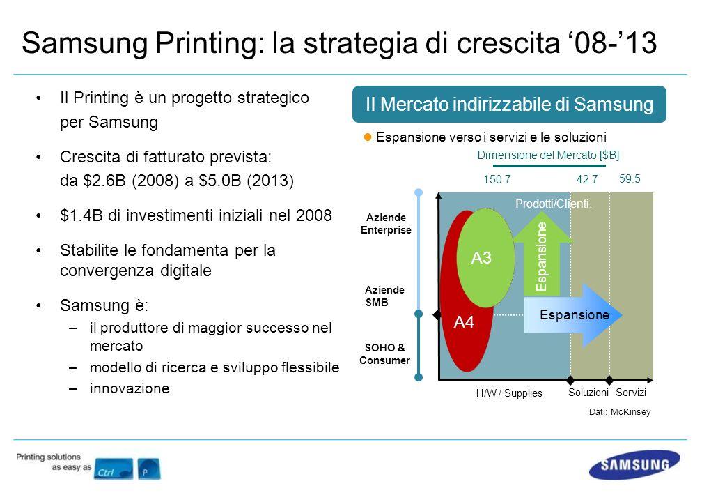 Dimensione del Mercato [$B] Aziende Enterprise Aziende SMB SOHO & Consumer H/W / Supplies Servizi Prodotti/Clienti. Espansione 59.5 42.7150.7 Soluzion