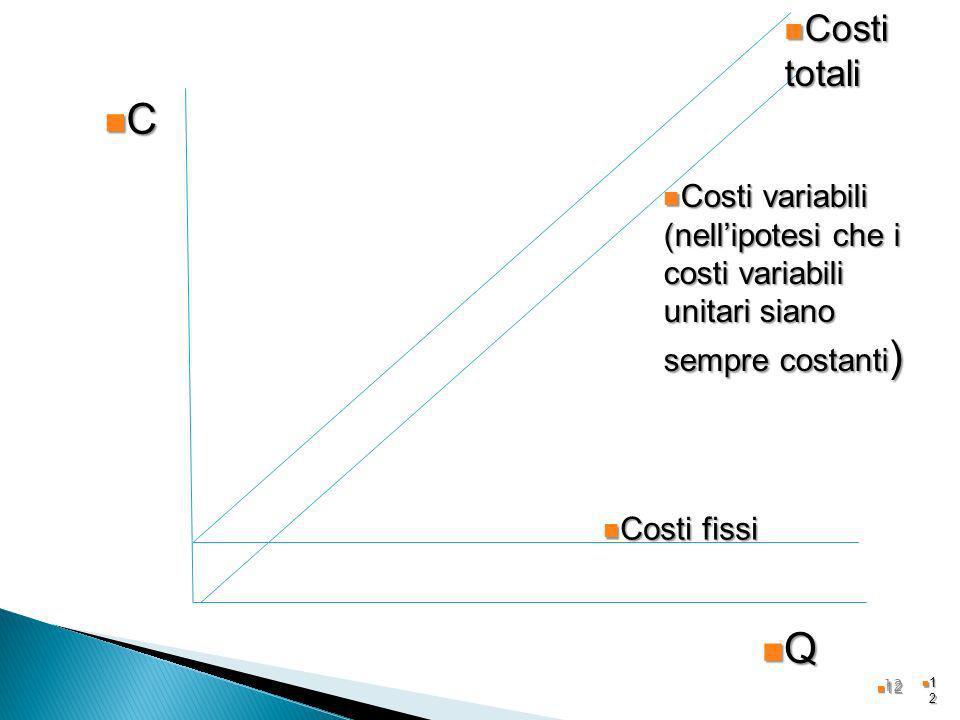 1212 12 Q C Costi fissi Costi fissi Costi variabili (nellipotesi che i costi variabili unitari siano sempre costanti ) Costi variabili (nellipotesi ch