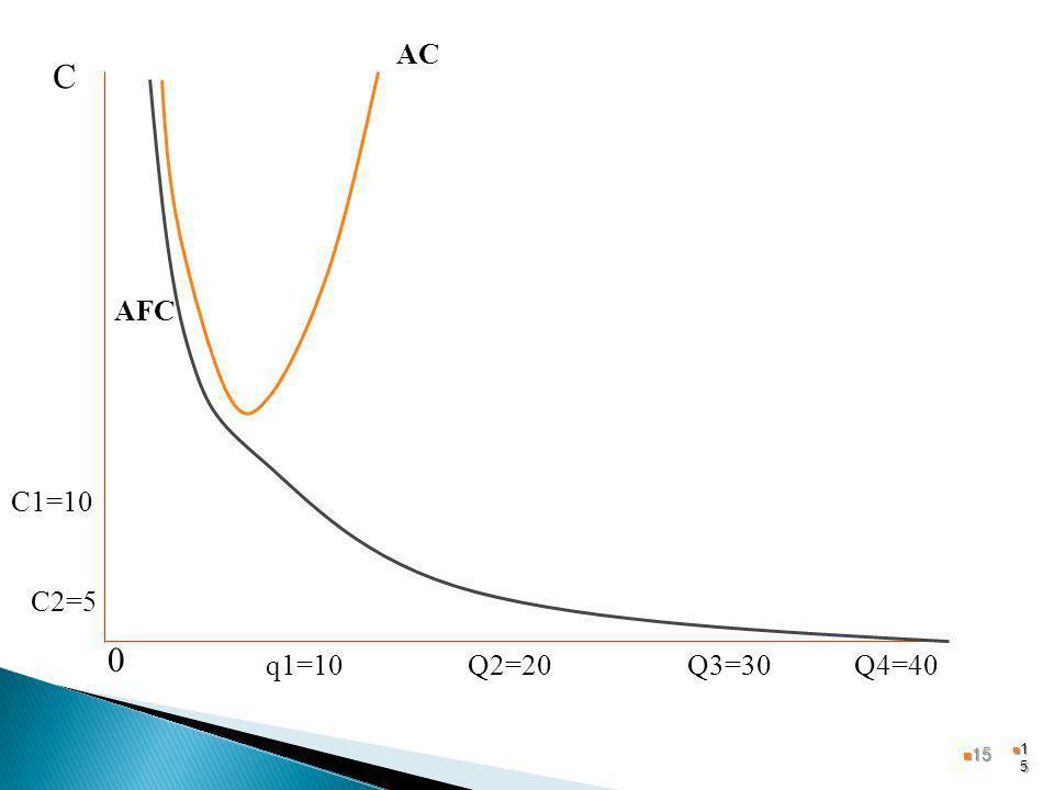 1515 Q2=20Q3=30q1=10Q4=40 C AFC 0 C1=10 C2=5 AC 15 15