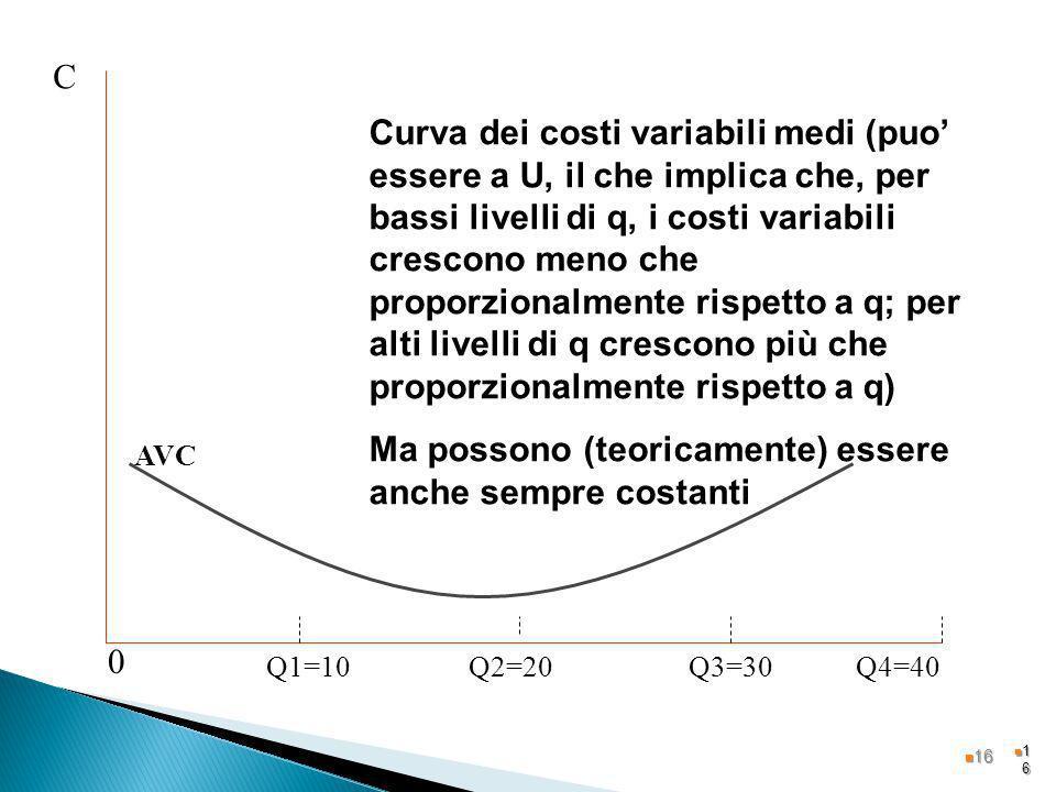 1616 Q2=20Q3=30Q1=10Q4=40 C 0 AVC Curva dei costi variabili medi (puo essere a U, il che implica che, per bassi livelli di q, i costi variabili cresco