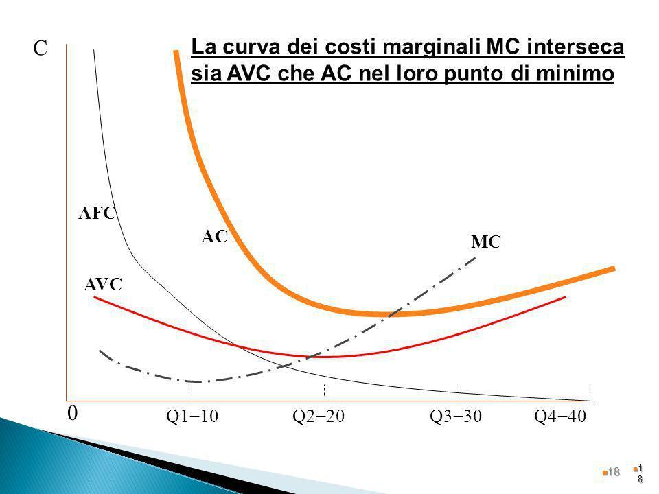 1818 Q2=20Q3=30Q1=10Q4=40 C AFC 0 MC AVC AC La curva dei costi marginali MC interseca sia AVC che AC nel loro punto di minimo 18 18