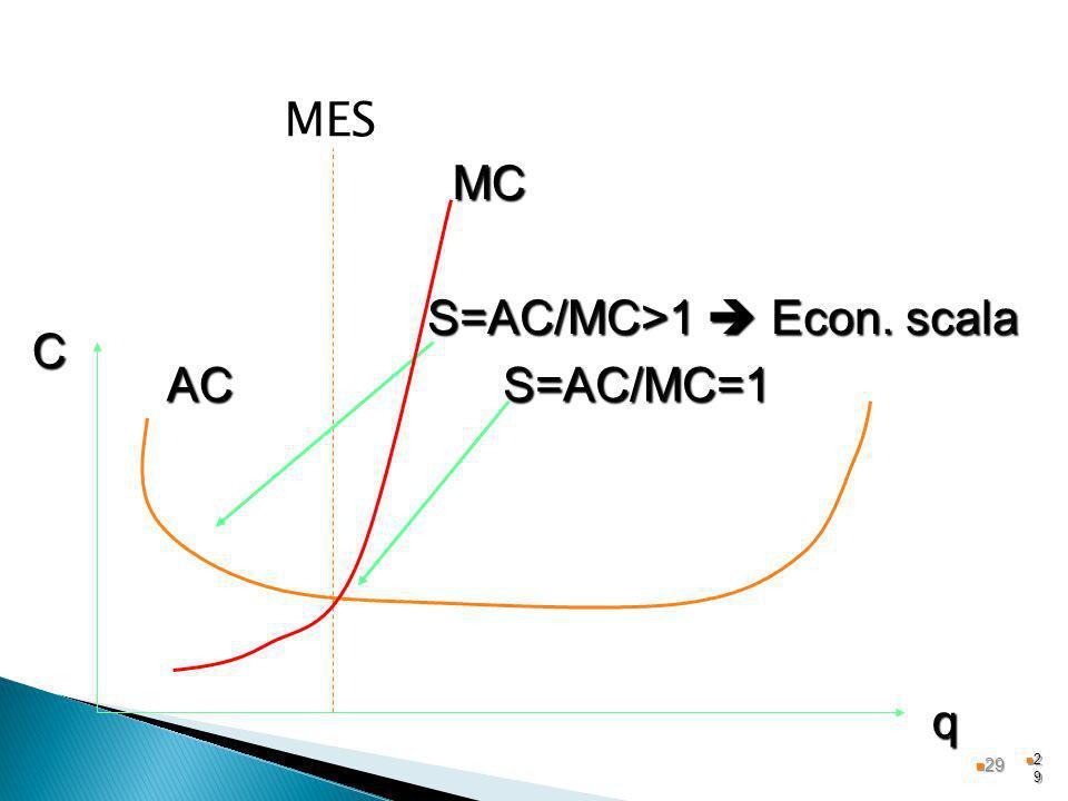 2929 MES AC q C S=AC/MC>1 Econ. scala S=AC/MC=1 MC 29 29