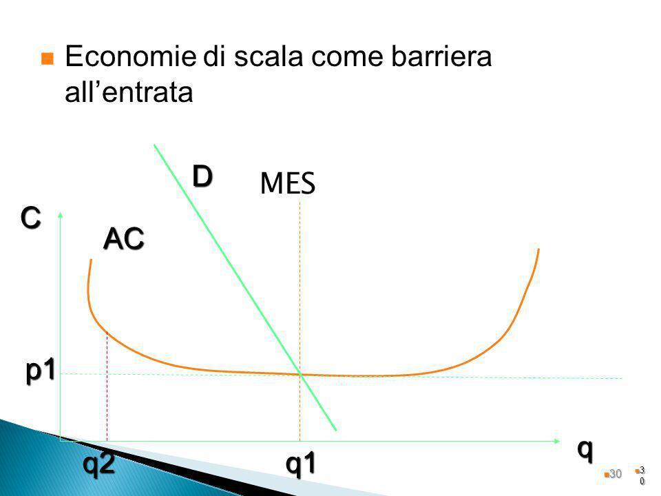 3030 MES AC q C p1 D q1q2 Economie di scala come barriera allentrata 30 30