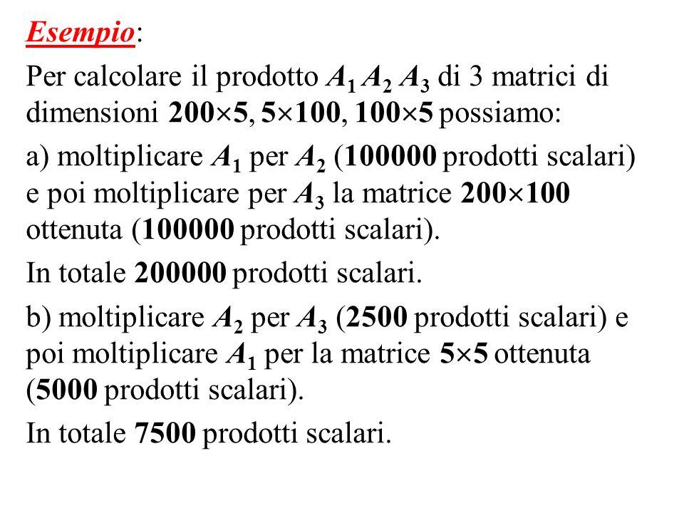 Esempio: Per calcolare il prodotto A 1 A 2 A 3 di 3 matrici di dimensioni 200 5, 5 100, 100 5 possiamo: a) moltiplicare A 1 per A 2 (100000 prodotti s