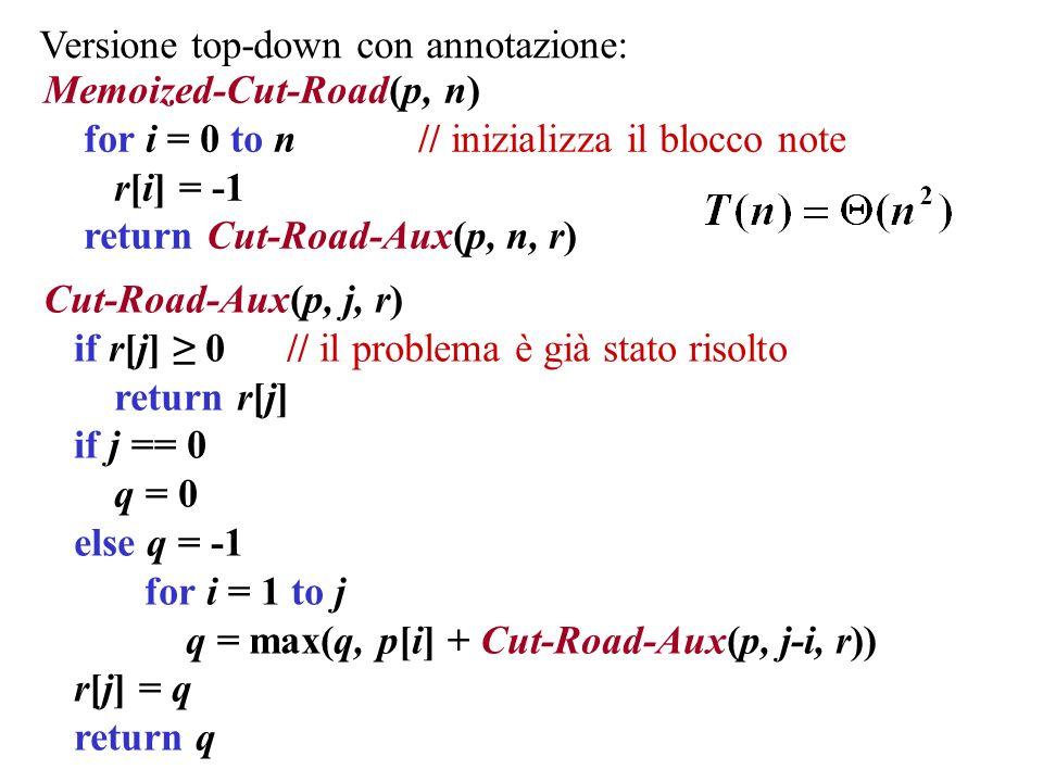 Versione top-down con annotazione: Memoized-Cut-Road(p, n) for i = 0 to n // inizializza il blocco note r[i] = -1 return Cut-Road-Aux(p, n, r) Cut-Roa