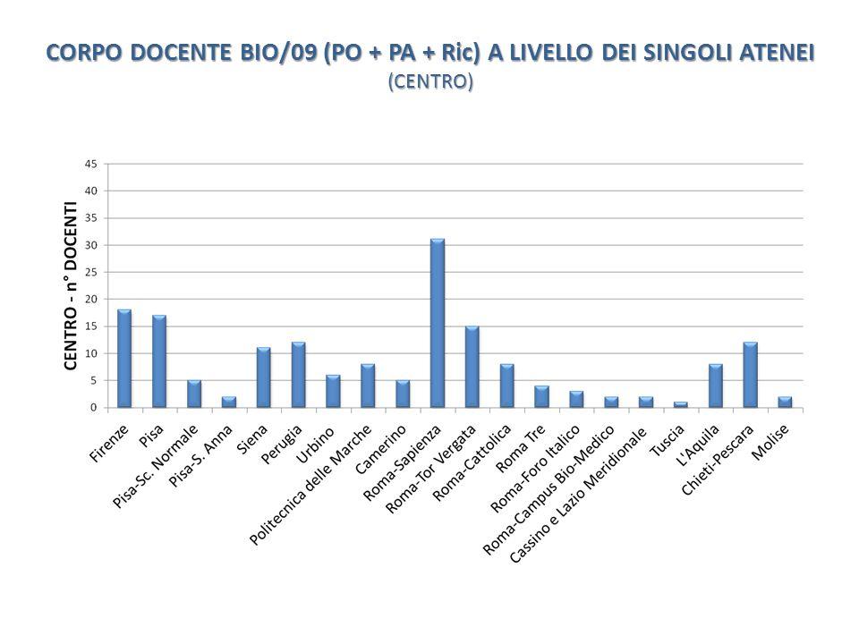 CORPO DOCENTE BIO/09 (PO + PA + Ric) A LIVELLO DEI SINGOLI ATENEI (CENTRO)