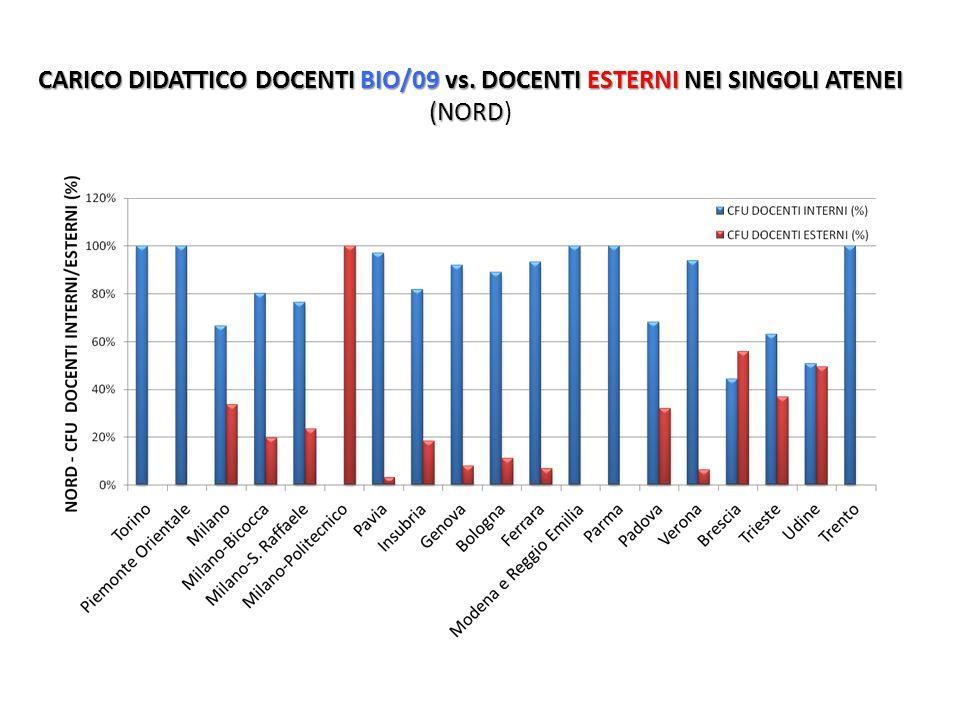 CARICO DIDATTICO DOCENTI BIO/09 vs. DOCENTI ESTERNI NEI SINGOLI ATENEI (NORD CARICO DIDATTICO DOCENTI BIO/09 vs. DOCENTI ESTERNI NEI SINGOLI ATENEI (N