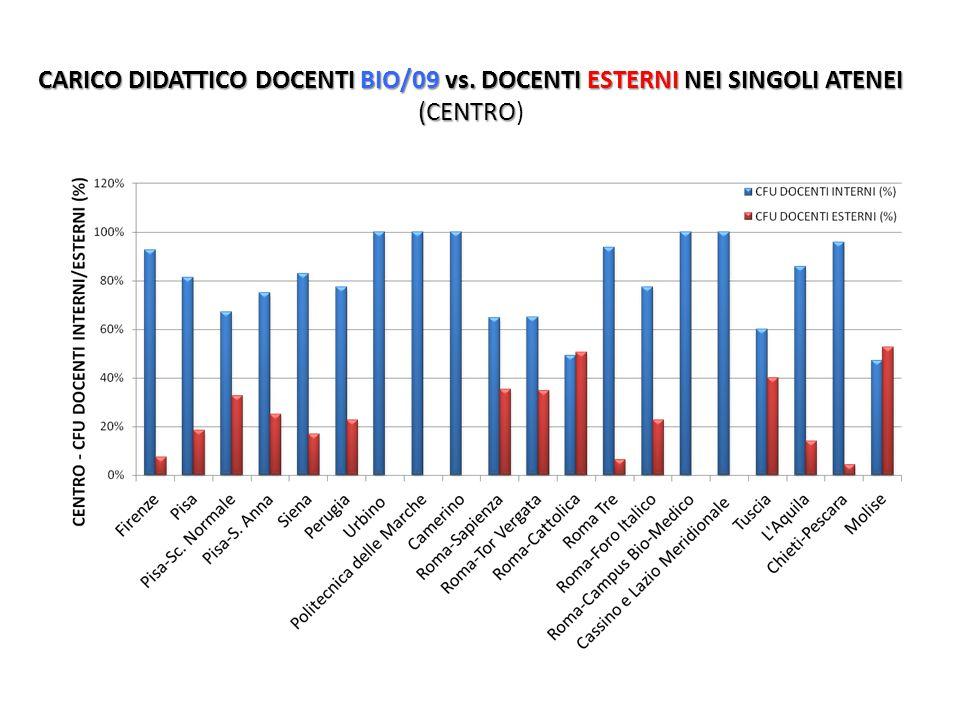 CARICO DIDATTICO DOCENTI BIO/09 vs. DOCENTI ESTERNI NEI SINGOLI ATENEI (CENTRO CARICO DIDATTICO DOCENTI BIO/09 vs. DOCENTI ESTERNI NEI SINGOLI ATENEI