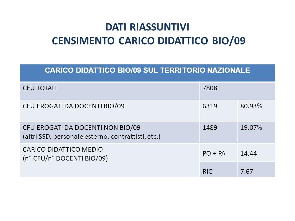 DATI RIASSUNTIVI CENSIMENTO CARICO DIDATTICO BIO/09 CARICO DIDATTICO BIO/09 SUL TERRITORIO NAZIONALE CFU TOTALI7808 CFU EROGATI DA DOCENTI BIO/09631980.93% CFU EROGATI DA DOCENTI NON BIO/09 (altri SSD, personale esterno, contrattisti, etc.) 148919.07% CARICO DIDATTICO MEDIO (n° CFU/n° DOCENTI BIO/09) PO + PA14.44 RIC7.67